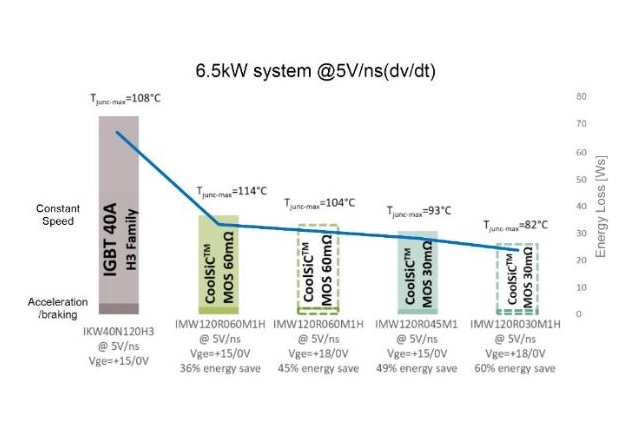 Figure 3: Thermal and loss comparison of CoolSiC™ MOSFET vs high-speed 3 IGBT for a 6.5 kW system at 5 kV/μs (dv/dt) switching speed for constant speed and acceleration/braking mode