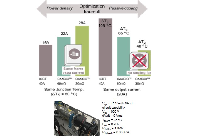 1200V Discrete SiC MOSFETs Compared to High Speed 3 IGBTs for Servo-Drive Systems Fig5