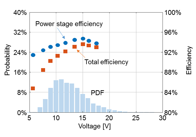 Measured steady-state power-stage efficiency and total efficiency; and probability distribution function (PDF) of the 20 MHz LTE envelope signal