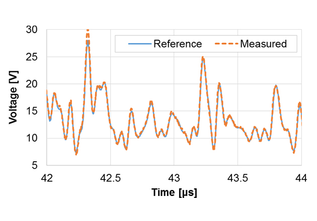 Reference and measured LTE envelope signal