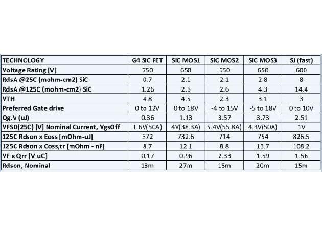 Table 2: Comparison of parameters for G4 750V SiC FETs with similar 650V SiC MOSFETs and 600V Superjunction fast diode FETs