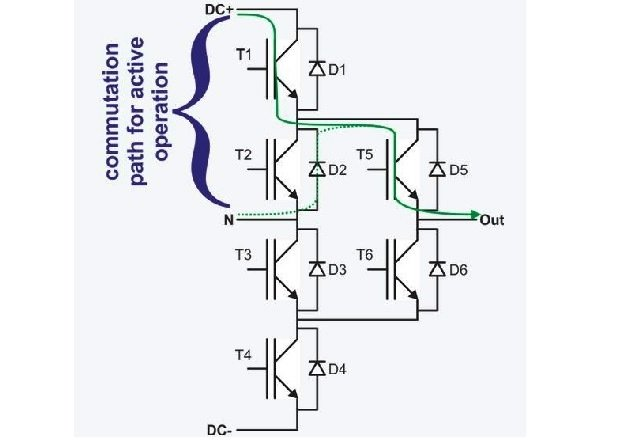 Figure 1: Schematic drawing of an ANPC topology with fast-switching devices and low-static loss devices in the subsystems 1 to 4 and 5 to 6, respectively. The solid and dotted green lines indicate the investigated commutation path