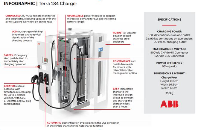 ABB Chargers To Boost Modernization of Japan's EV Charging Fig2