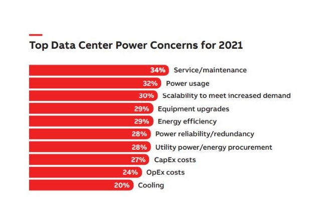 Data from the Data Overload report. Image used courtesy of ABB.