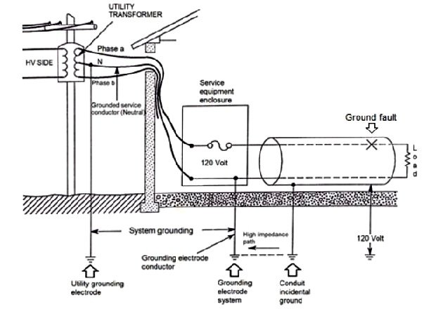 Figure 1. Single-phase, 3-wire service. Conduit grounded incidentally.