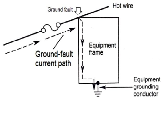 Fig. 3 Ground-fault current path with the equipment frame grounded