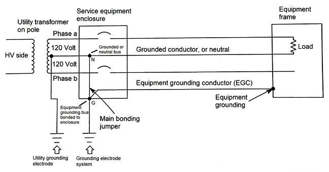 Fig. 6 EGC connections, in a 3-wire, single-phase service
