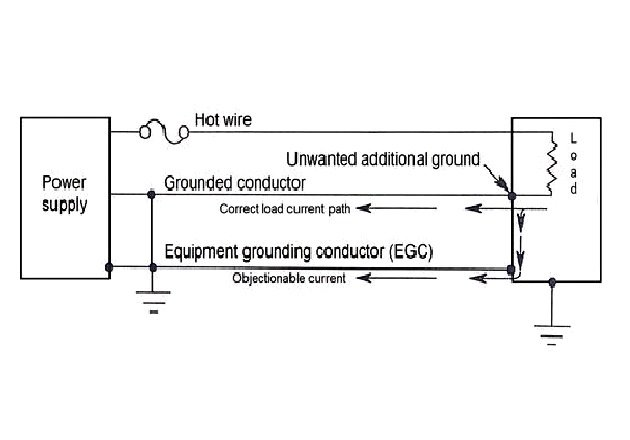 Figure 7 Objectionable current flowing through the equipment grounding conductor