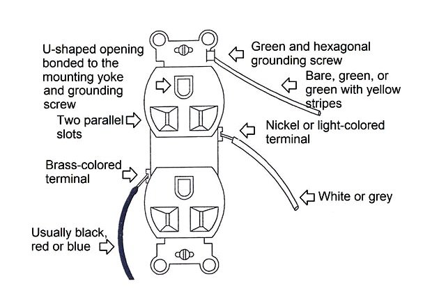 Fig. 8 Correct wiring of a grounding receptacle