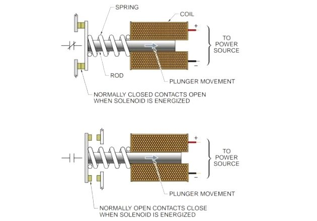 AC and DC Circuit Breakers for Overcurrent Protection Fig2