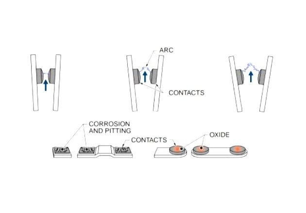 Figure 7. Contact arcing is an electrical arc that occurs when opening and closing circuit breakers.