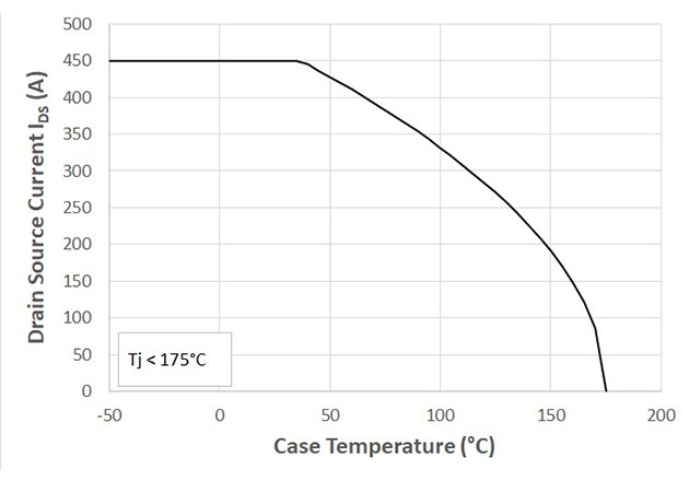 CXT-PLA3SA12450 maximum Continuous Drain Current versus the case temperature