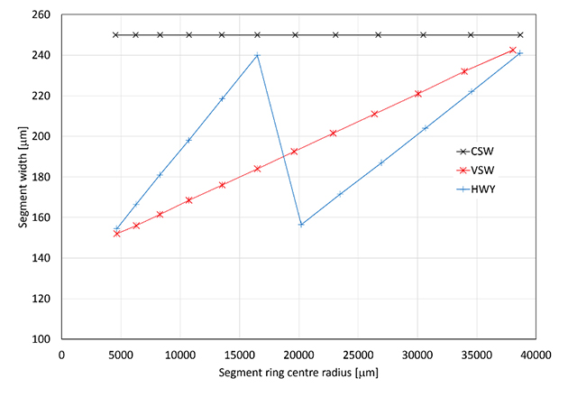 Details of the segment layout of the three designs investigated: segment width distribution