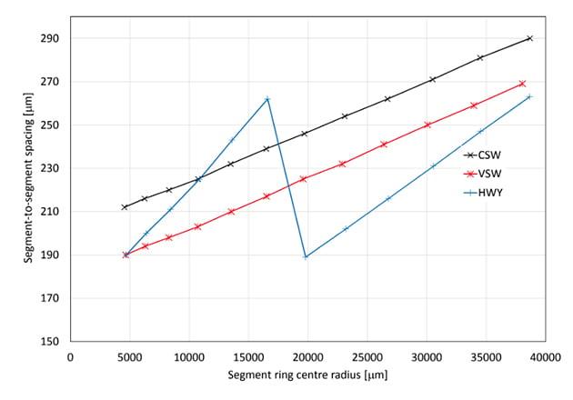 segment-to-segment spacing distribution