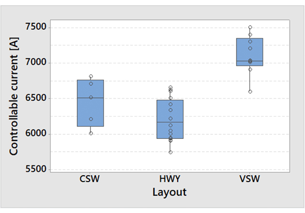 A box-plot showing the distribution of maximum controllable current as tested over the three main layout variants.