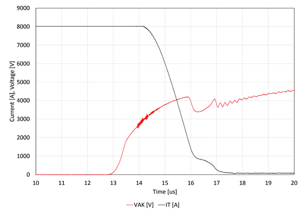 A waveform showing one of the events with the highest switched current at Tj 140 °C, IT 8000 A, VDC 2800 V.