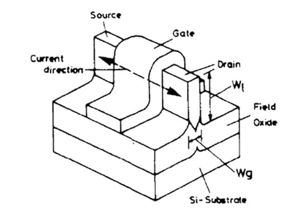 DELTA MOSFET. Image: D. Hisamoto, et al., 1990