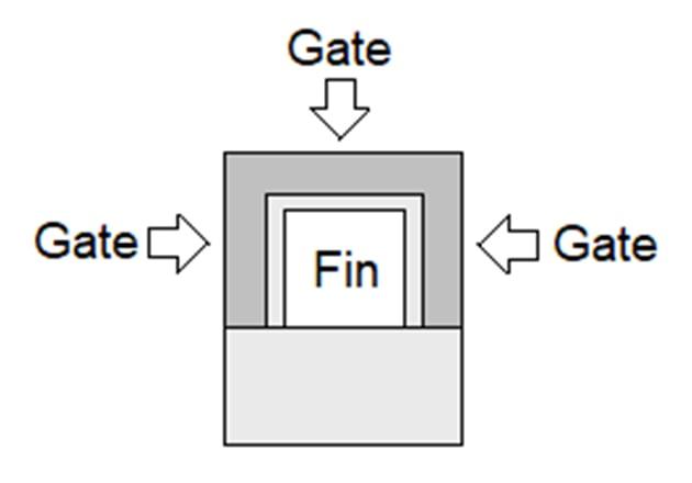 Tri-gate FinFET