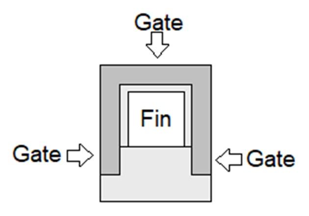π-gate FinFET