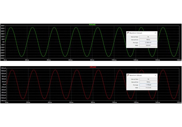 Circuit A: waveforms of voltage and current at the load