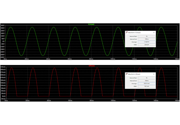 Circuit B: waveforms of voltage and current at the load