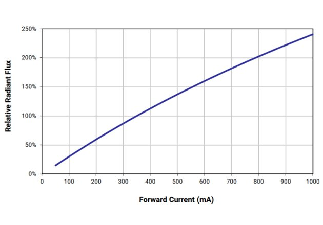 Typical datasheet graph of luminous flux vs current (from Cree® XLamp® XP-E LEDs datasheet).