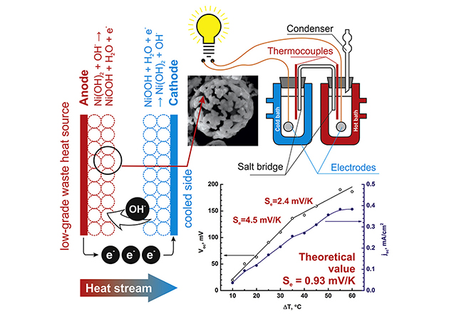 Nickel-based electrodes and aqueous electrolyte yielded a higher output than standard thermocells.
