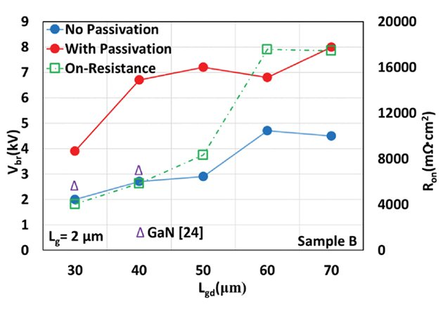 Comparison of non-passivated and passivated transistors, reference data for GaN devices.
