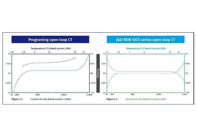 Figure 1: Comparison of the previous open loop CTs and J&D New IDCS series open loop CTs by the graphs of accuracy vs. temperature / rated current