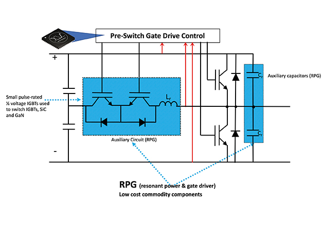 Modified ARCP showing AI sensing and control. Blue shading represents RPG (resonant power gate) additional components added. Note: Pre-Switch uses low cost IGBT's to soft-switch IGBTs, SiC MOSFETs and GaN FETs.