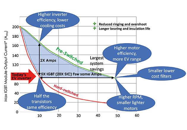 IGBT value propositions of using Pre-Switching in an IGBT system.