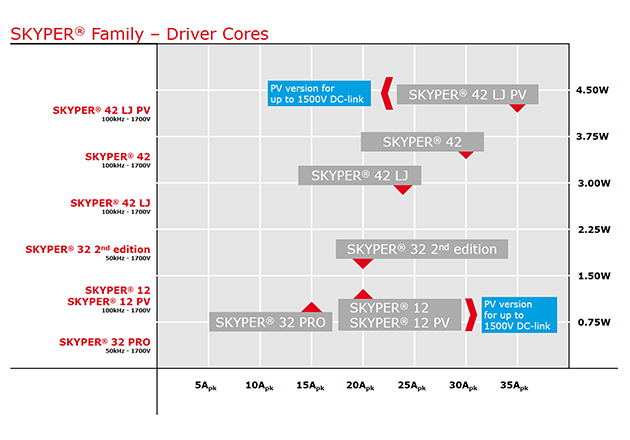 Selected range of SKYPER IGBT driver cores
