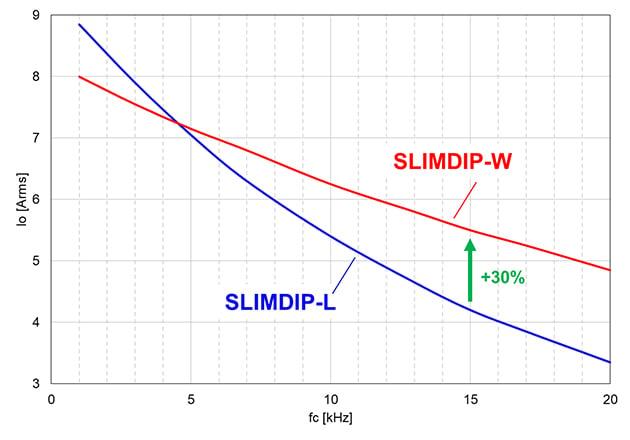Maximum allowable output current (Vcc=300V, VD=VDB=15V, P.F=0.8, fo=60Hz, Tj=125°C Tc=100°C, 3 phase modulation)