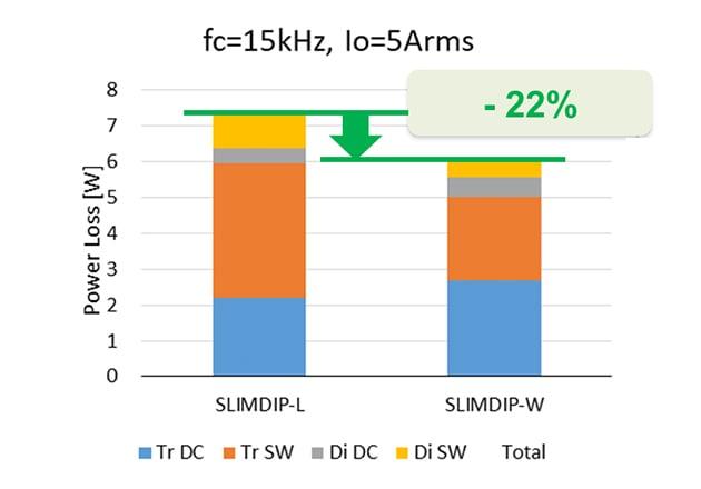 Simulated power loss comparison (Vcc=300V, VD=VDB=15V, P.F=0.8, fo=60Hz, Tj=125oC, 3 phase modulation)