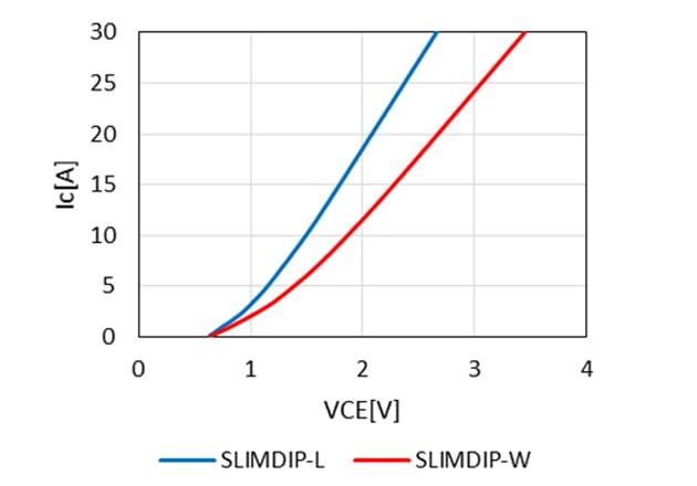 Conduction characteristic comparison