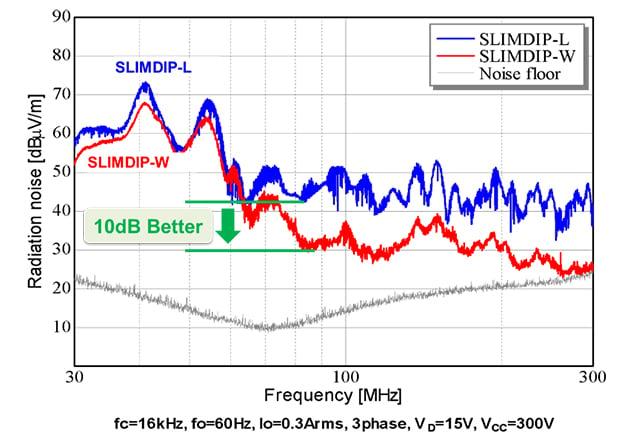Radiated noise improvement