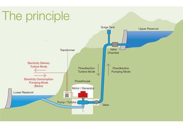 An example of hydroelectric pumping . Image courtesy of Andritz.