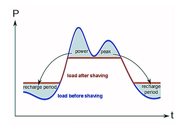 An example of Peak shaving