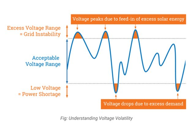 An example of Voltage variation out of standard range. Image courtesy of Planetarkpower.