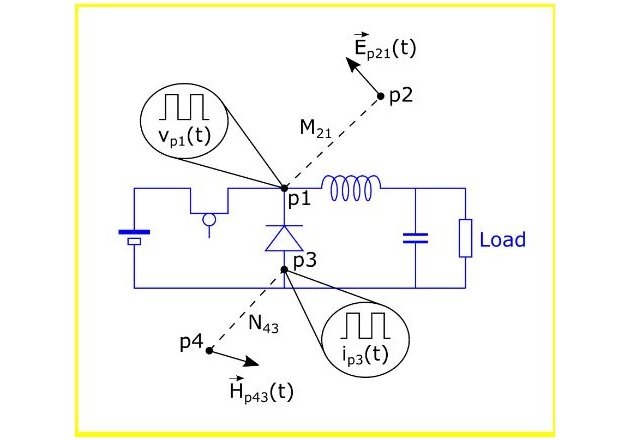 Figure 2. Generation of E/H fields from circuit signals.