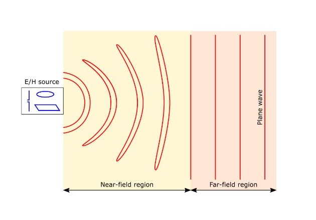 Figure 4. An example of E/H field lines in different space regions.