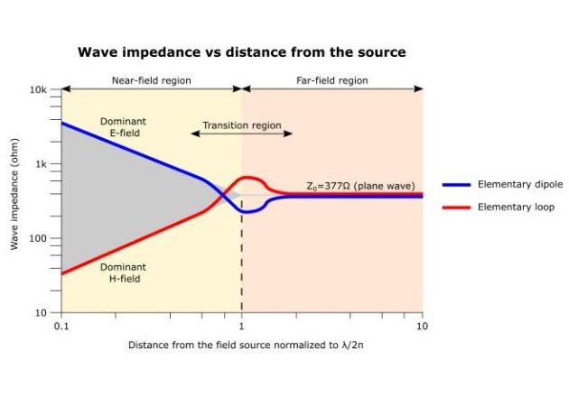 Figure 5. Wave impedance in different space regions.