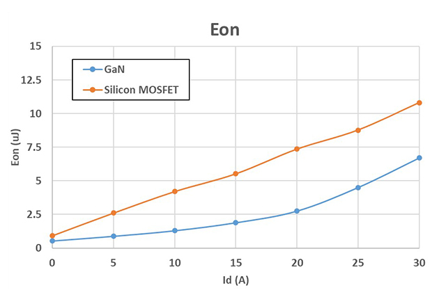 Eon/Eoff comparison between GaN Systems (GS61008T) and a silicon MOSFET