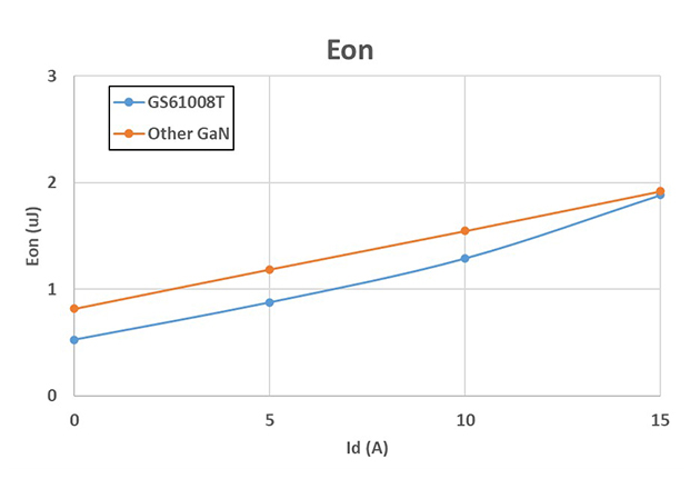Eon/Eoff comparison between GaN Systems GaN (GS61008T) and other GaN with similar RDS(on)