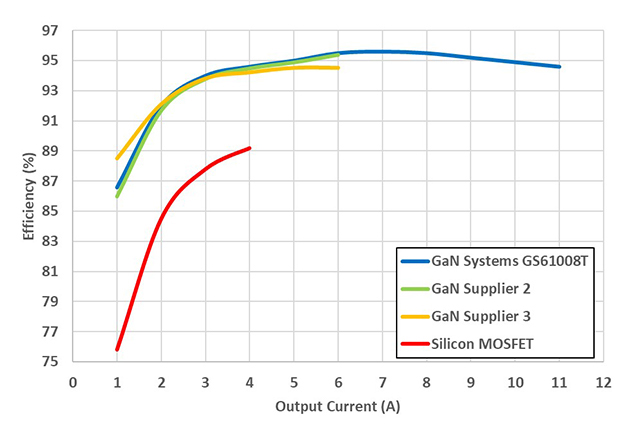 Efficiency comparison of different semiconductor solutions