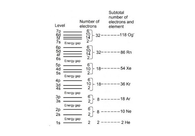 Figure 2. Shell structure of energy levels.