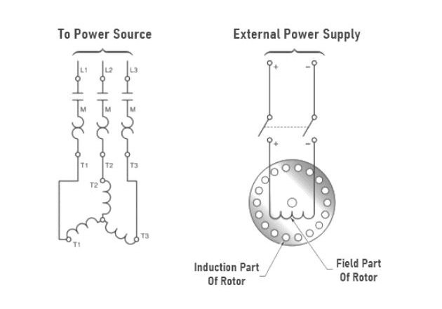 Figure 1. Synchronous motors are started as induction motors to bring the rotor to near synchronous speed.