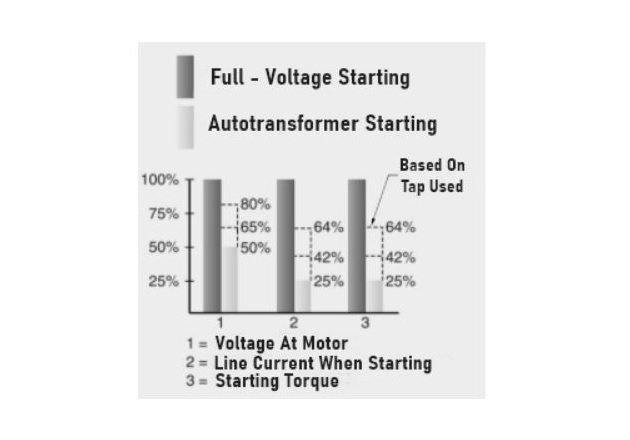 Figure 2. Autotransformers are used in reduced-voltage motor starting to reduce the current drawn from the power line.
