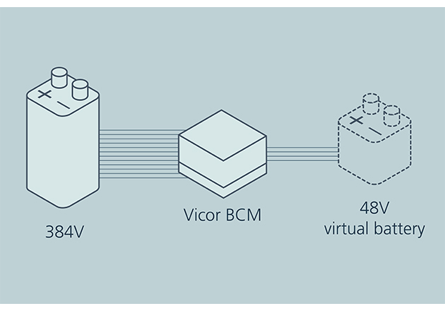 Transformation of a high voltage battery When a 1/8 K factor BCM converts the output of a 384 V battery, a 48V virtual battery is created. This conversion preserved the 384V battery's energy density and transient power delivery capability but at a SELV voltage compatible with downstream distribution.