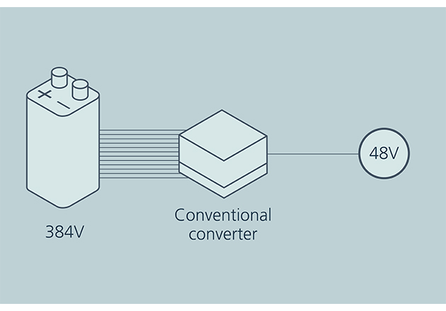 Decoupling of a 48V source from a high voltage battery When a conventional converter creates 48V from a battery, the lower bandwidth of the converter cannot deliver power as quickly and also expends energy in an unnecessary regulation stage.